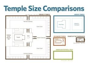 05 Temple size comparison